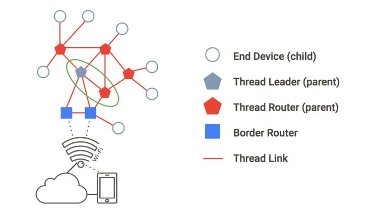 Connectivity in an Iot World Short Range Part 1