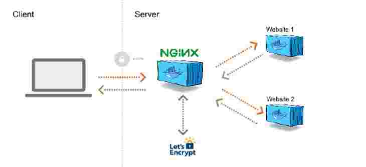 Nginx Reverse Proxy with Let's Encrypt