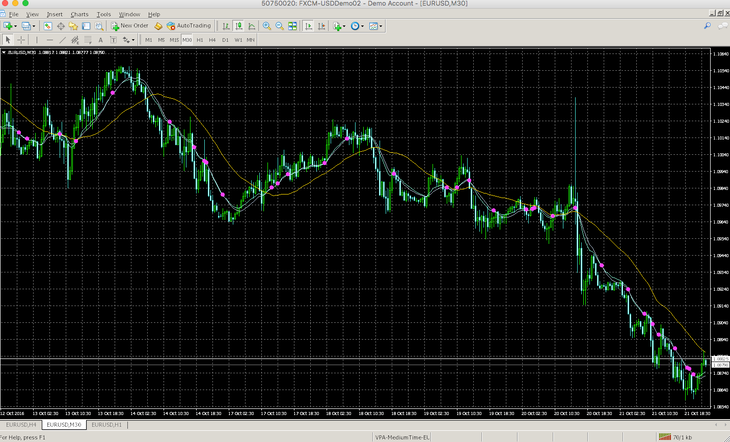 The Anatomy of a Metatrader4 Indicator