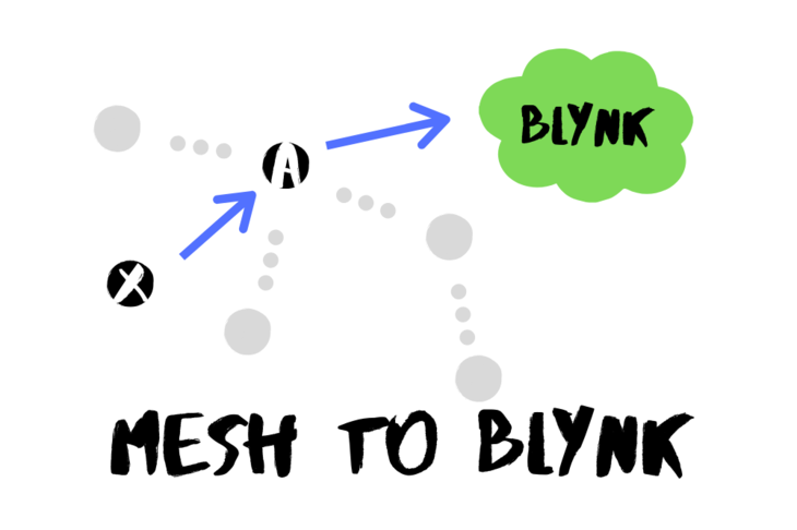 Particle Mesh to Blynk